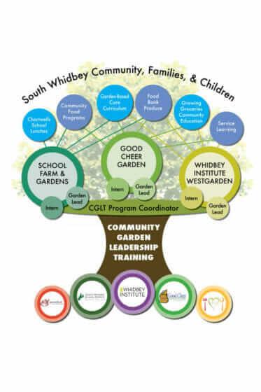 South Whidbey Community Gardens: School Farm & Gardens, Good Cheer, Whidbey Institute Westgarden