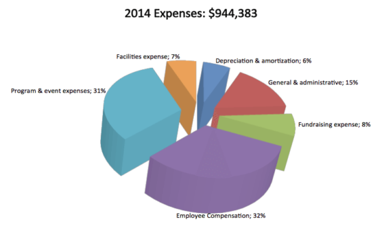 2014 Expenses: $944,383