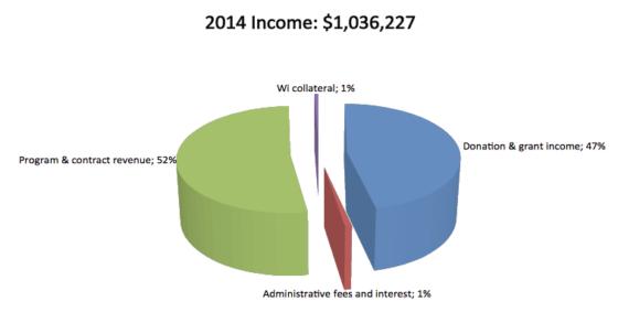 2014 Income: $1,036,227