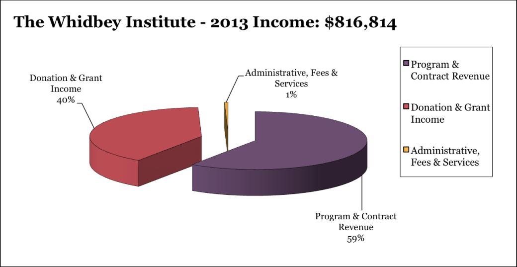 2013 Income: $816,814