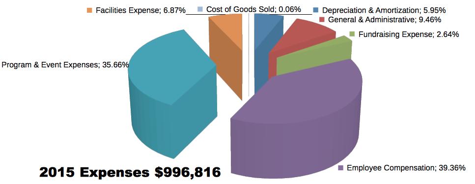 2015 Expenses: $996,816